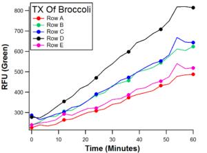 PM-BroccoliTX